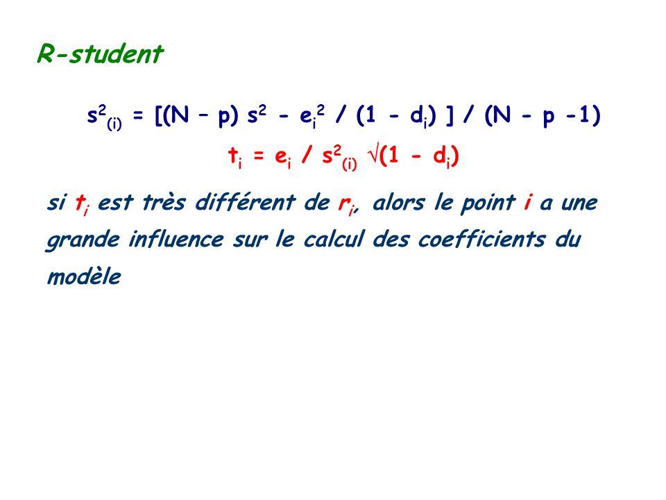 s2(i) = [(N – p) s2 - ei2 / (1 - di) ] / (N - p -1)